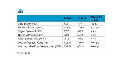 ČSOB: nárůst uživatelů mobilního bankovnictví i pokračující růst investic do inovací