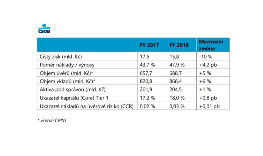 116655957 ČSOB: nárůst uživatelů mobilního bankovnictví i pokračující růst ...