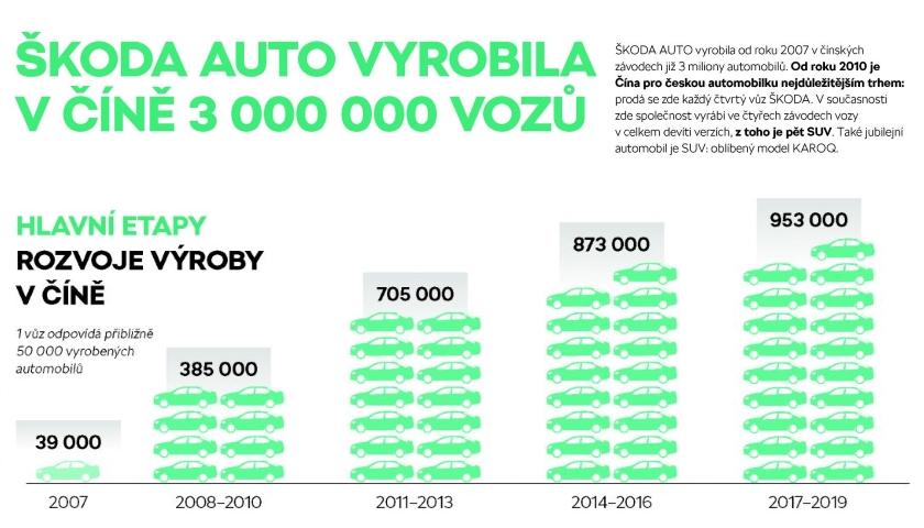 ŠKODA AUTO vyrobila třímiliontý vůz v Číně