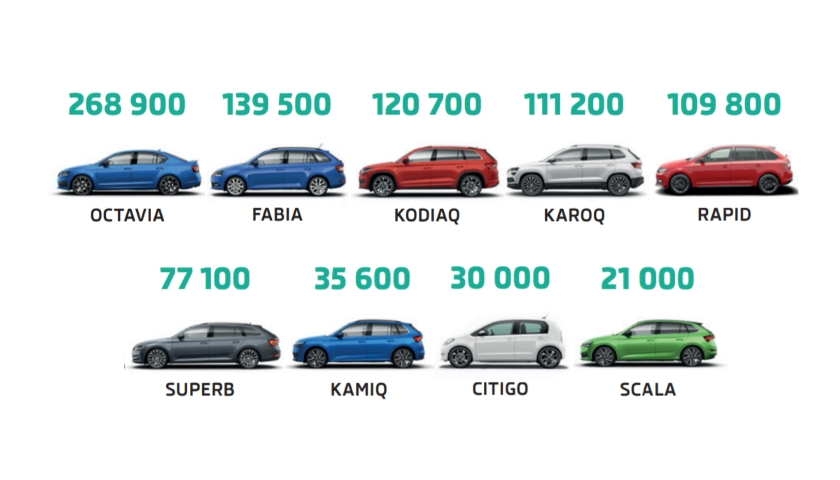 913 700 vozů za první tři čtvrtletí
