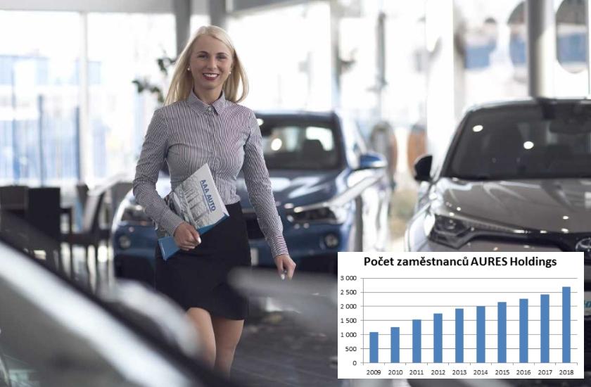 AURES Holdings volné pracovní pozice