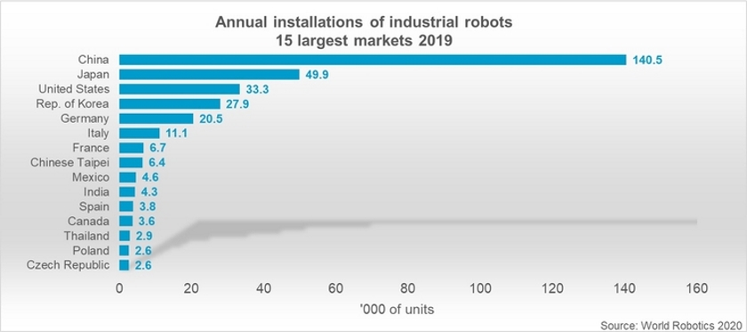 Annual installations of industrial robots TOP 15 countries World Robotics 2020 Report