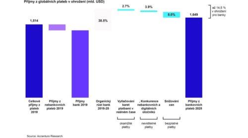 Banky riskují ztrátu 280 miliard USD příjmů z plateb