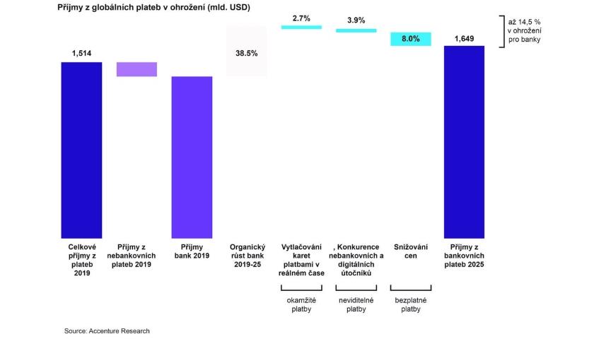 Banky riskují ztrátu 280 miliard USD