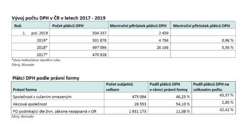 V ČR aktuálně podniká 504 337 plátců DPH