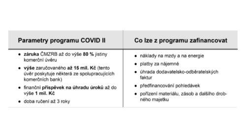 COVID II znovu otevřel s limitem 5 miliard