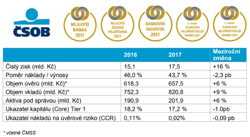 CSOB vysledky 2017