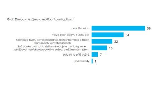 O multibankovní mobilní aplikace Češi nestojí
