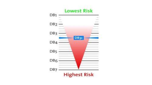 Dun & Bradstreet snižuje ratingové hodnocení Itálie