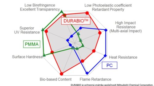 Verbatim představuje ekologicky šetrný materiál DURABIO