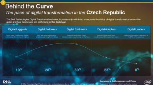 Průzkum: Nejsou digitální lídři