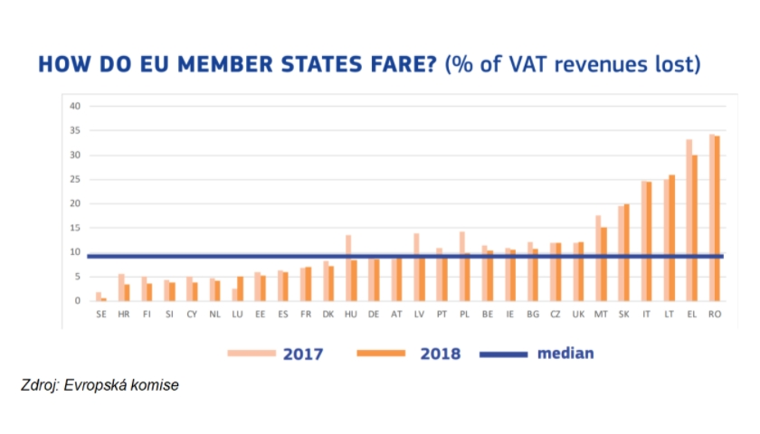 EU VAT revenues lost