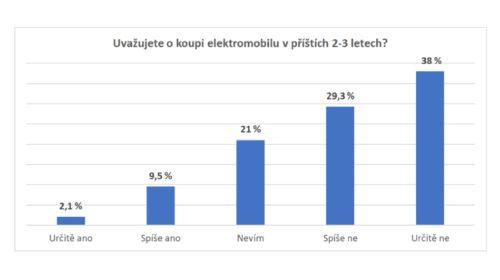 Elektromobilita: O koupi elektromobilu uvažuje jen každý desátý Čech