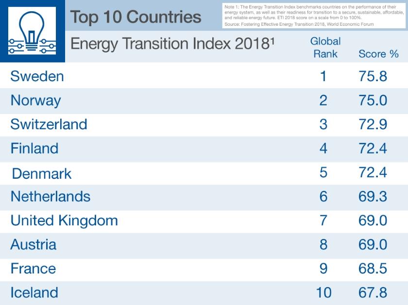 Energy Transition Index