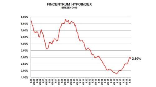 Hypoindex: Sazby prudce klesly, zájem roste