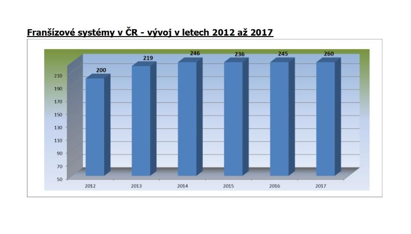 Franšízové systémy v ČR - vývoj v letech 2012 až 2017
