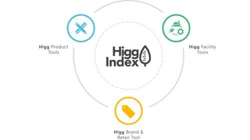 Zalando, SAC a Higg Co představují nový standard udržitelnosti
