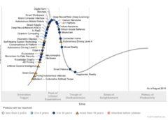 Hype křivka rodících se technologií pro rok 2018