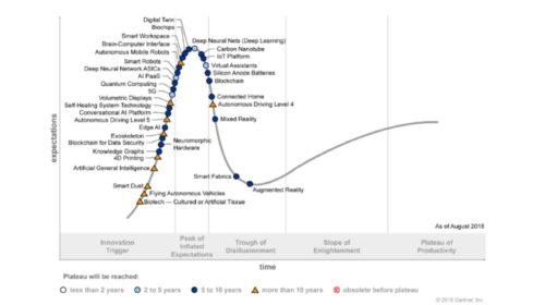 Gartner: 5 nových technologických trendů, které pomohou smazat hranice mezi lidmi a stroji