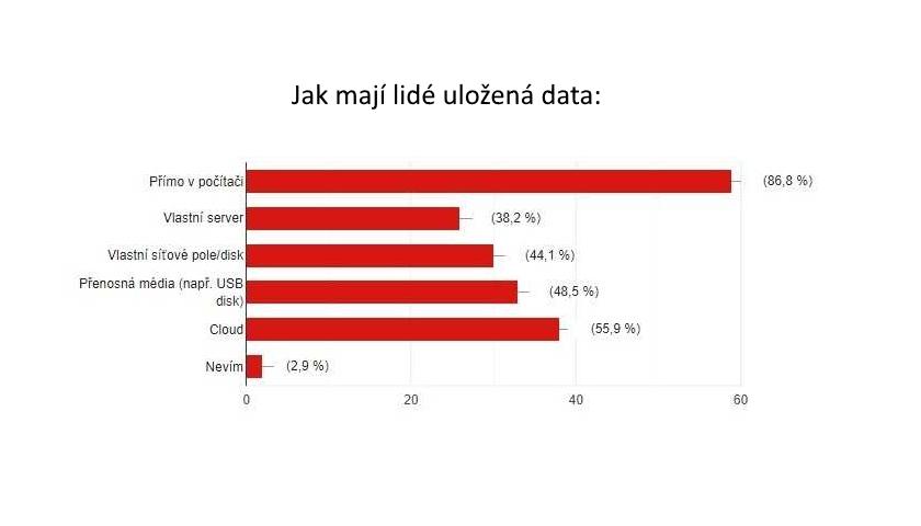 Jak mají lidé uložená data