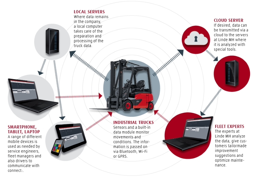 Linde connect
