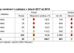 Meziroční změny oznámení o zakázce v letech 2017 až 2018