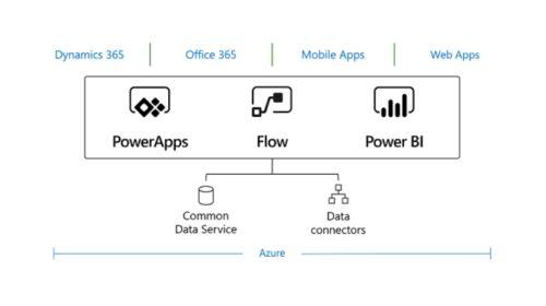 Bisnode a Microsoft zahájily spolupráci v oblasti CRM