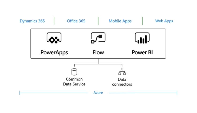 Microsoft Common Data Service