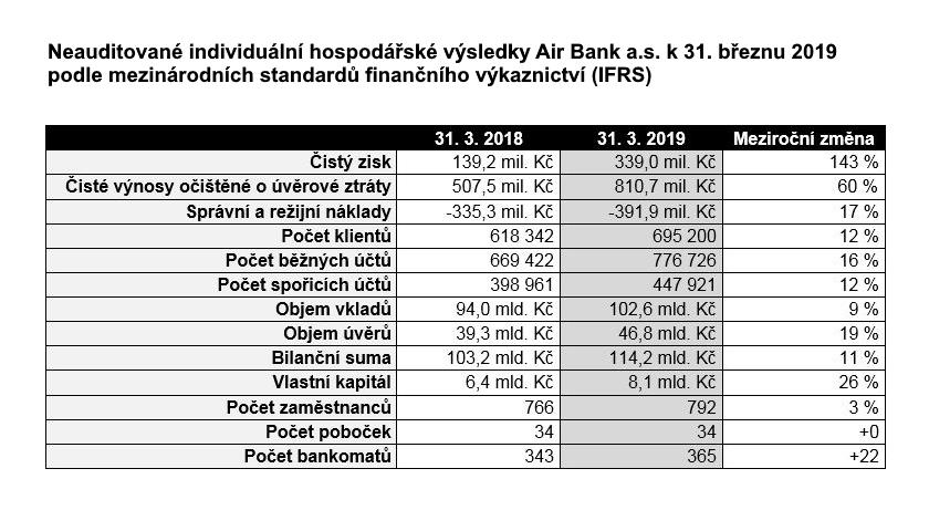 Neauditované hospodářské výsledky Air Bank