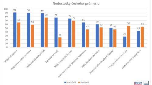 Zaměstnanci, administrativa a zahraniční konkurence jsou největšími překážkami českého průmyslu