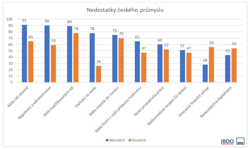 Nedostatky českého průmyslu