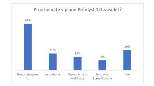 Průzkum: Novinky Průmyslu 4.0 zavádí polovina českých podniků