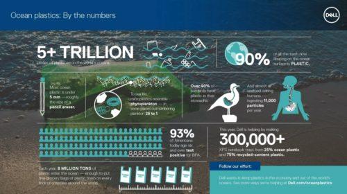 Dell na cestě k větší ochraně přírody i podpoře zaměstnanců