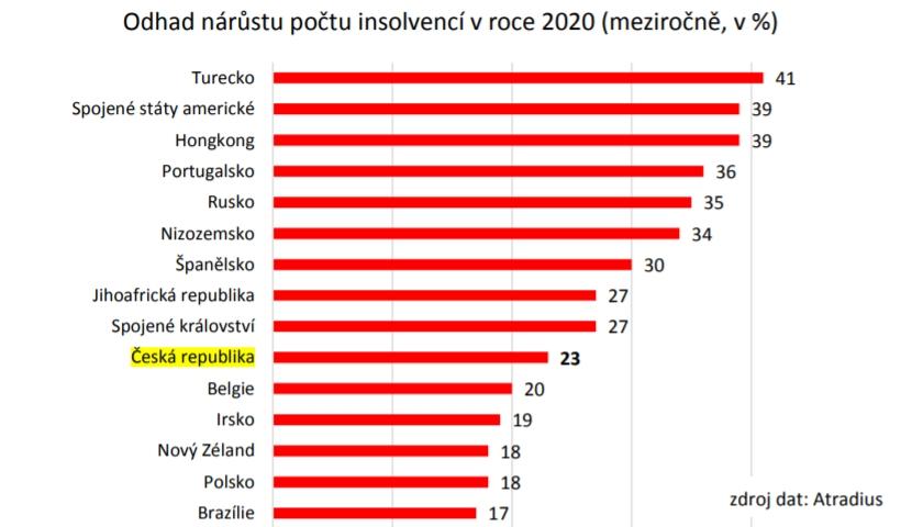 Odhad nárůstu počtu insolvencí v roce 2020