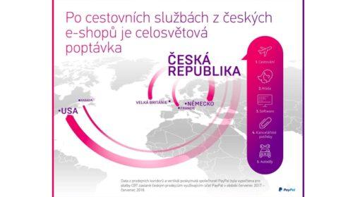 Proč zahraniční zákazníci nenakupují u českých obchodníků?