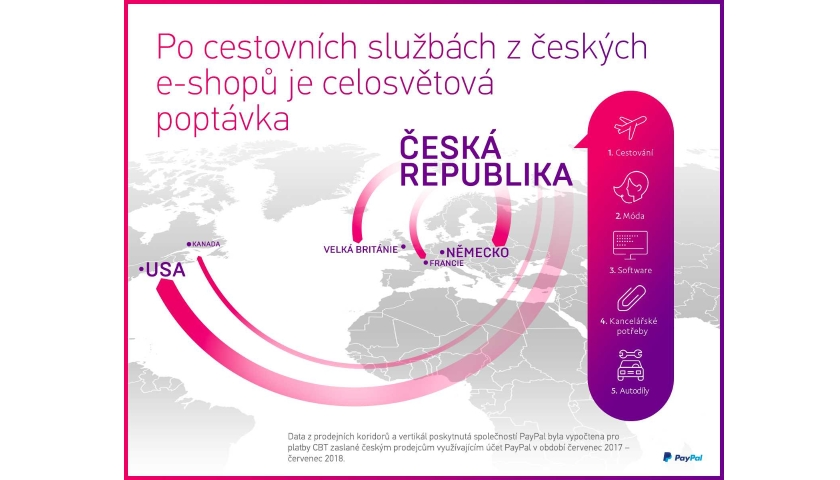 PayPal e-shopy v ČR
