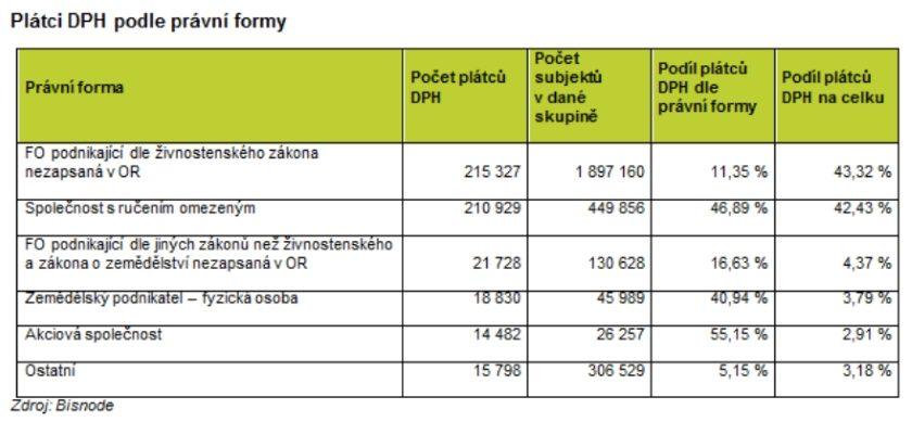 Plátci DPH