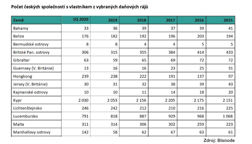 Počet českých společností s vlastníkem z vybraných daňových rájů
