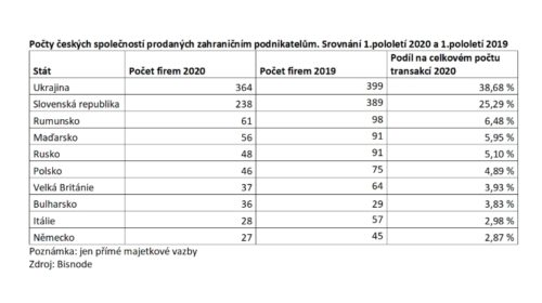 Ukrajinci posilují svůj byznys v ČR