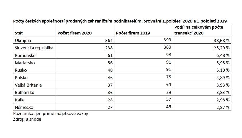 Počty českých společností prodaných zahraničním podnikatelům
