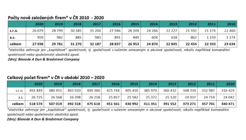 Počty nově založených firem v ČR 2010 - 2020