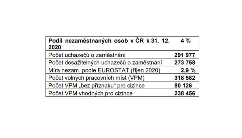 Podíl nezaměstnaných osob v ČR k 31. 12.
