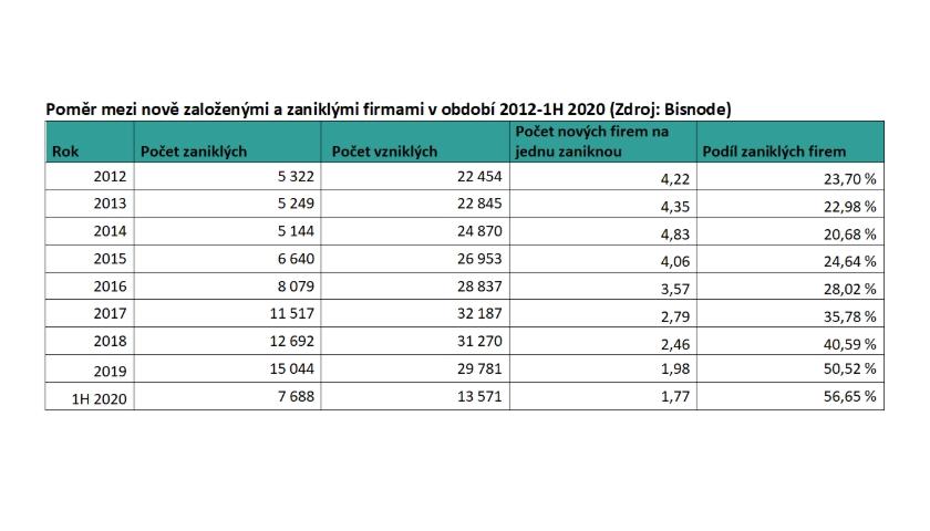 Poměr mezi nově založenými a zaniklými firmami v období 2012-1H 2020