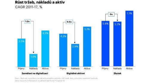 Pouze polovina bank se zaměřuje na digitalizaci, výsledkem je snížení jejich hodnoty na trhu