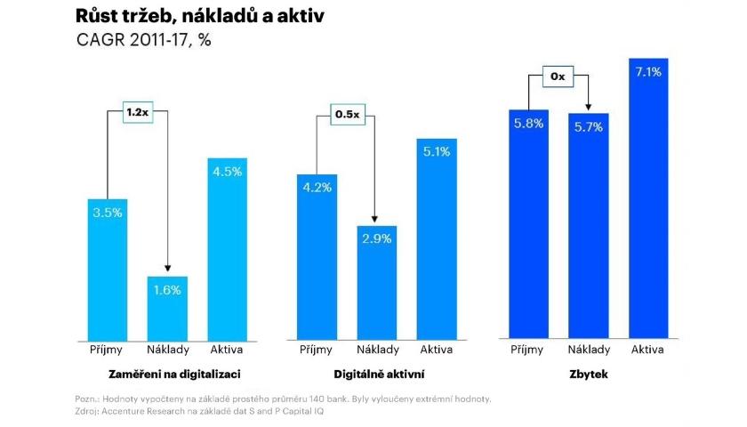 Pouze polovina bank se zaměřuje na digitalizaci