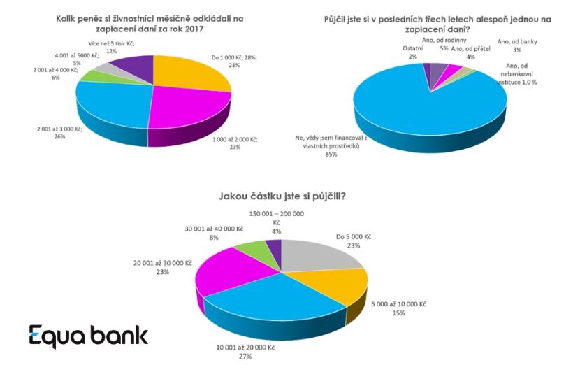 Průzkum Equa bank