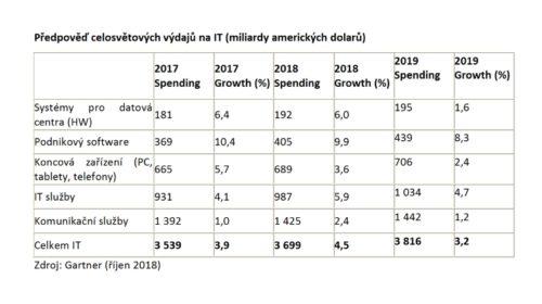 Celosvětové výdaje na IT porostou v příštím roce o 3,2 %