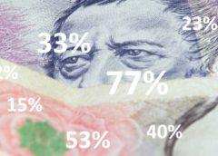 Průzkum - Více než polovina Čechů dostala vloni přidáno
