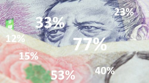 Průzkum: Více než polovina Čechů dostala vloni přidáno
