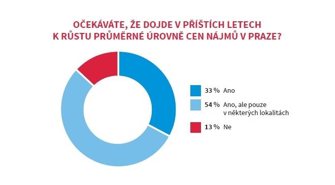 Průzkum cen nájmů v Praze
